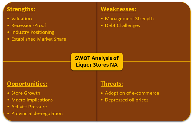 swot analysis of liquor industry in sa Using a swot analysis for investments or company stocks can be a valuable tool for investors to fully understand the risks and opportunities of their for many companies, leveraging their strengths is what has made them successful over the years for example, for many companies, it is rare there isn't.