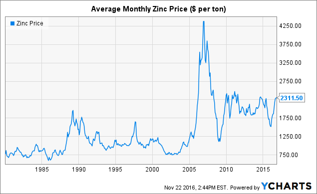 The outlook for zinc seeking alpha