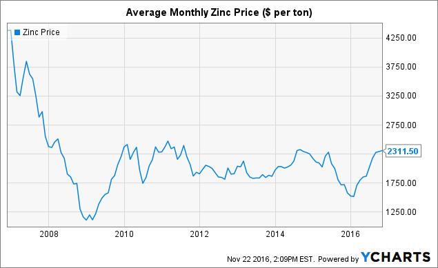 Zinc Price Chart