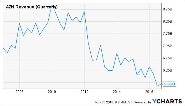 AZN Revenue (Quarterly) Chart