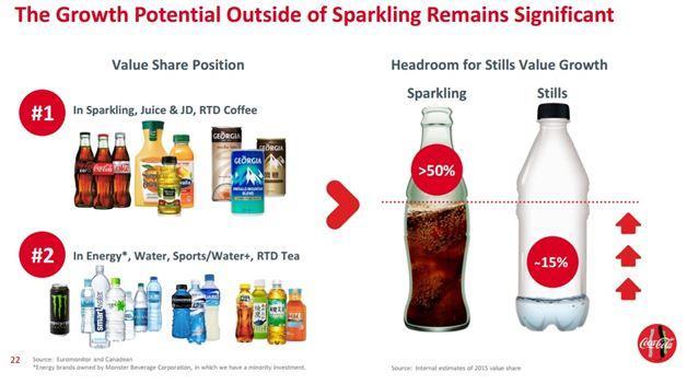 Coca-Cola KO Dividend