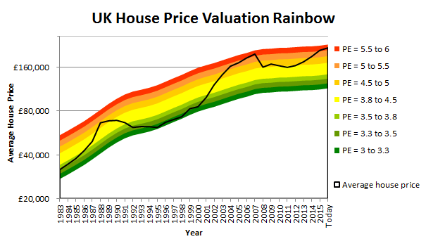 Uk House Price Forecast Its Not Looking Good Ishares