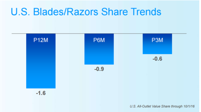 Grooming Market Share