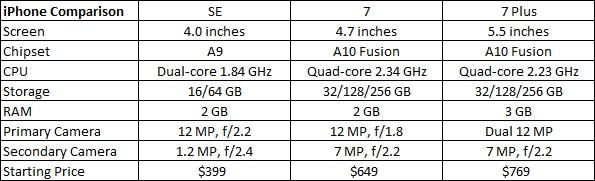 Its Two Larger Screen Iphones In The Table Below I Ve Compared Some Of Key Details And Specifications For These Three Models