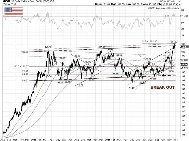DXY Technical Chart