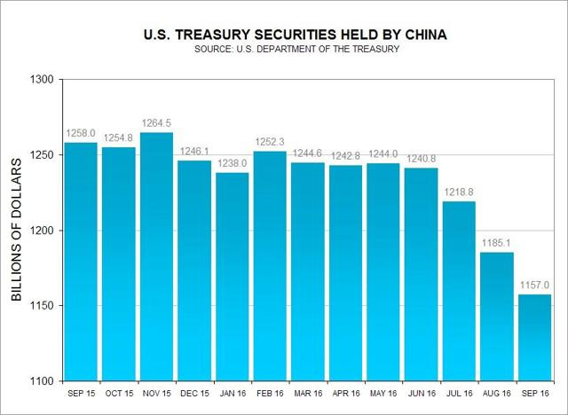 US Treasury Securities Held by China
