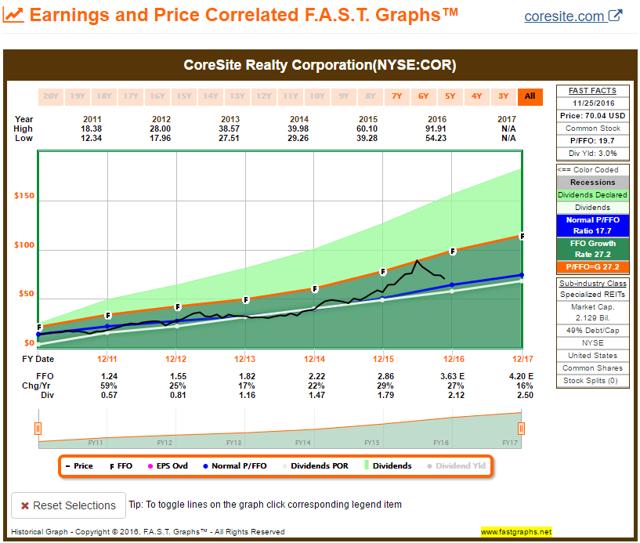 COR FAST Graph