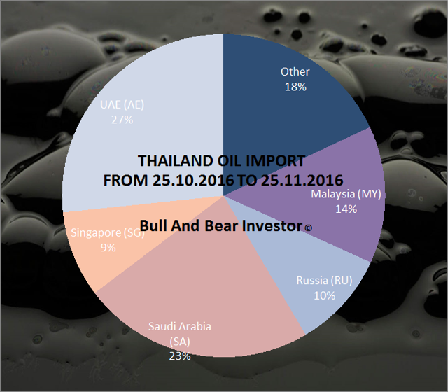 Thailand oil import in November 2016 by source country pie chart