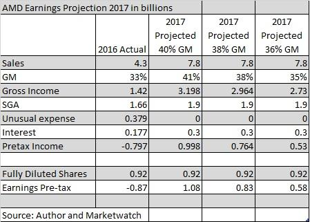 When AMD's Earnings Projections Hit $1 Per Share, What Will