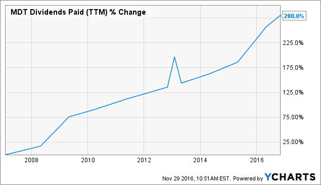 MDT Dividends Paid (<a href=