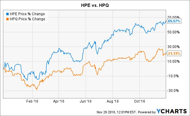 HPE Chart