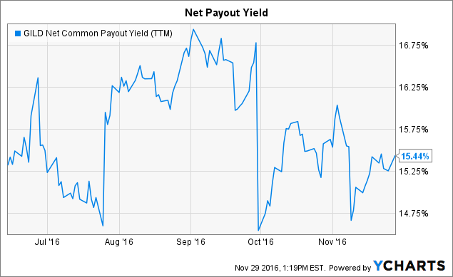 GILD Net Common Payout Yield (<a href=