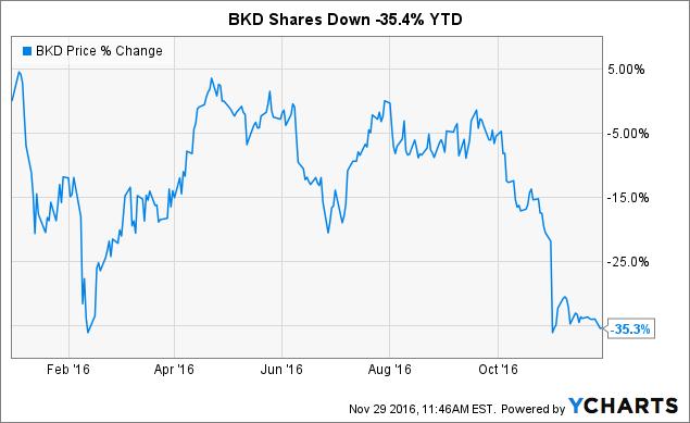 BKD Chart