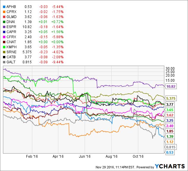 APHB Chart