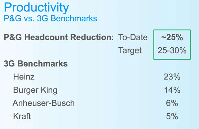 PG Productivity vs 3G Benchmarks