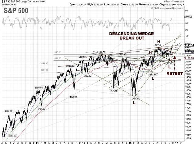 S&P 500 Technicial Chart