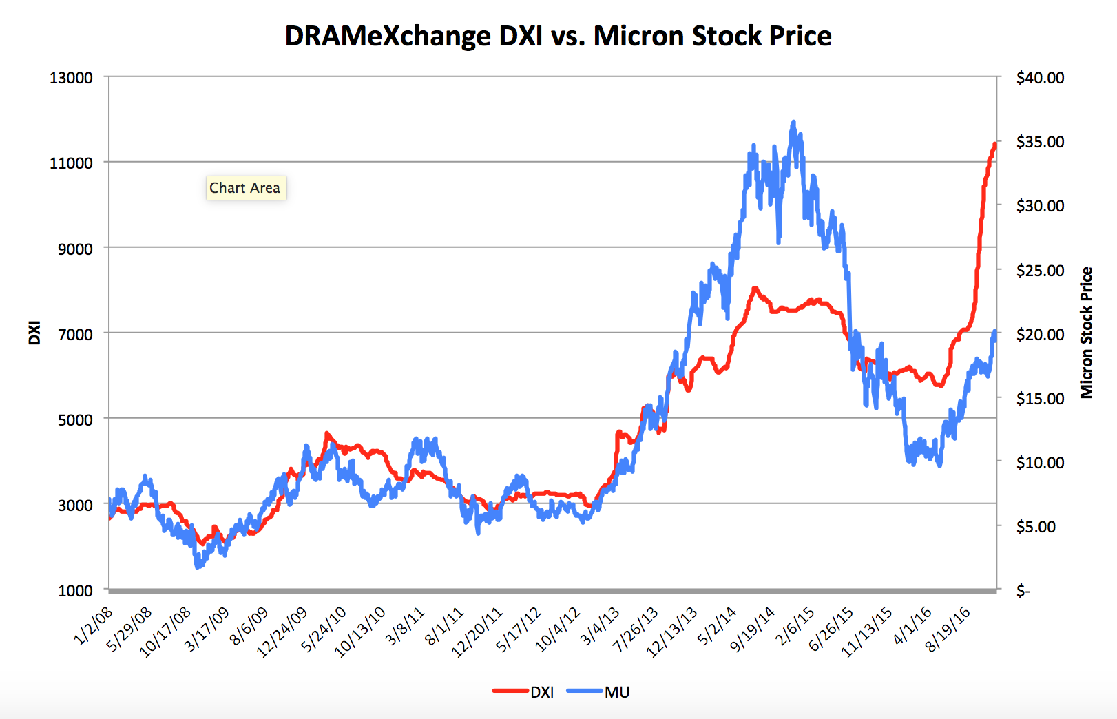And Here Is The Much Longer Term Chart Showing Dramexchange S Dxi Index Vs Micron Stock Price