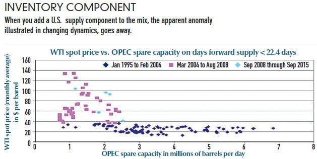 Source: Bloomberg, IEA.