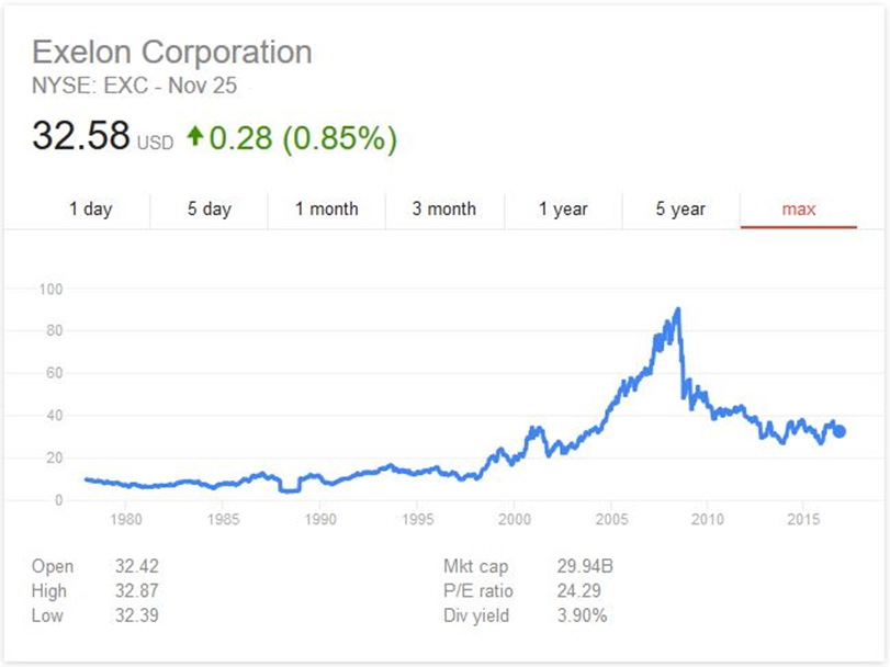 Exelon Corporation Some See A Dividend Play But I See Relative