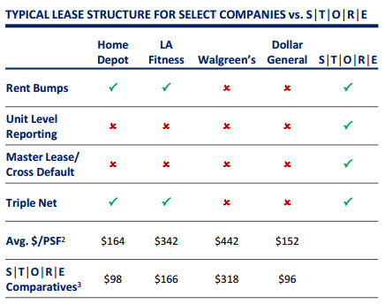 A Net Lease Reit Differentiated By Design - Store Capital (Nyse