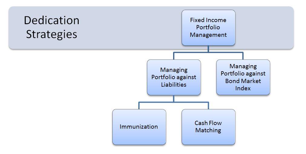 Optimize Your Bond Portfolio Through Cash Flow Matching