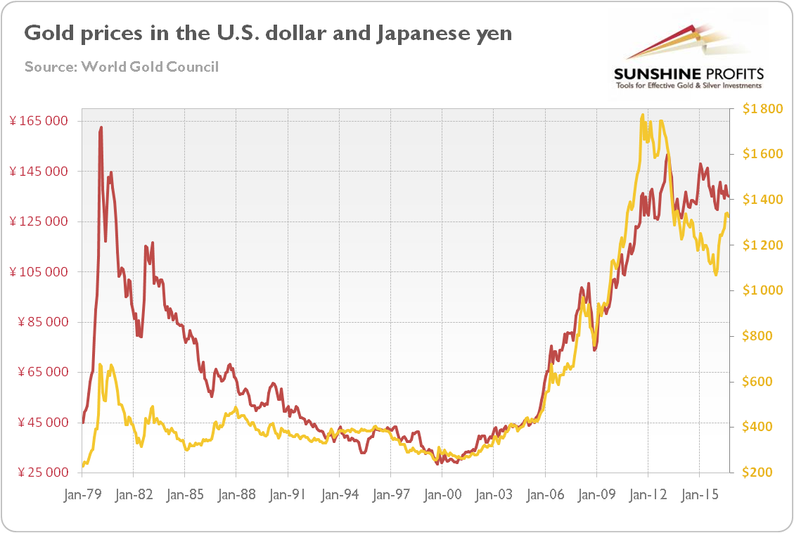 Chart 1 The Price Of Gold In U S Dollars Yellow Line Right Axis And Anese Yen Red Left From January 1979 To September 2016