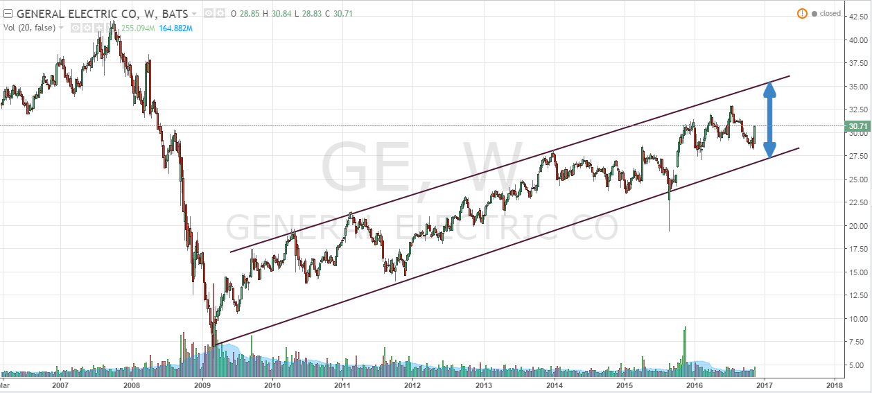 Stock Quote For Ge General Electric What To Do If The Stock Drops Next Time .