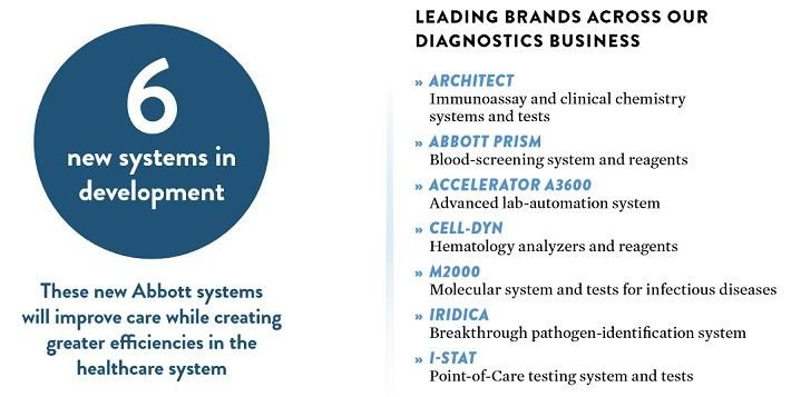 In The Diagnostics Business Abbott Operates Several Key Brands With Six New Systems Development For Future Growth