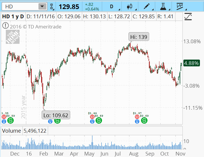 home depot inc forecast and recommendations Home depot inc (hd:nyq) forecasts: consensus recommendations, research reports, share price forecasts, dividends, and earning history and estimates.