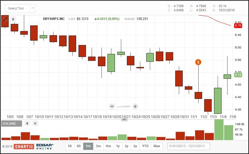 Reverse Stock Split: DryShips - DryShips Inc  (NASDAQ:DRYS