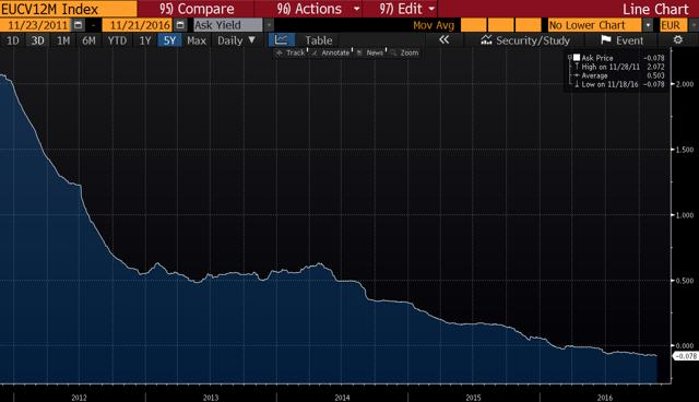 Caixabank: Attractive Play On Higher Short-Term Rates And A Steeping Yield Curve - Caixabank SA ...