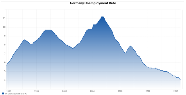 Germany unemployment