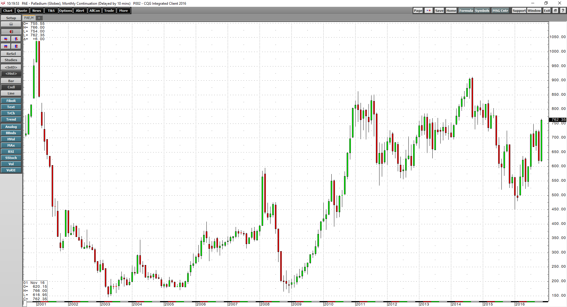 Why Is Palladium Bucking The Trend In Precious Metals Spdr Gold