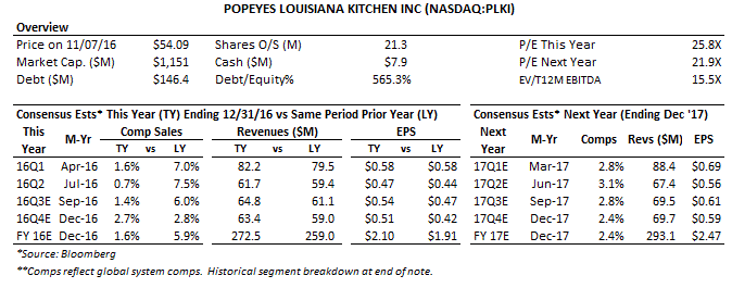 Popeyes Louisiana Kitchen Logo Vector popeyes louisiana kitchen, inc. reports thursday am: rangebound