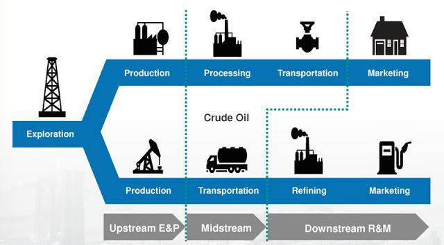 The Three Oil and Gas Energy Markets: What Is Downstream?