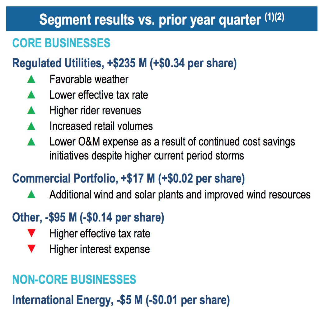 Duke Energy Stock Quote Duke Energy Q3 Earnings  Duke Energy Corporation Nyseduk