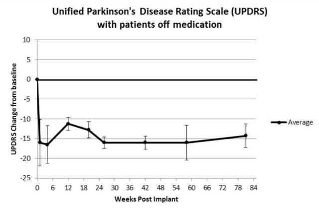 UPDRS scores post NTCELL implantation