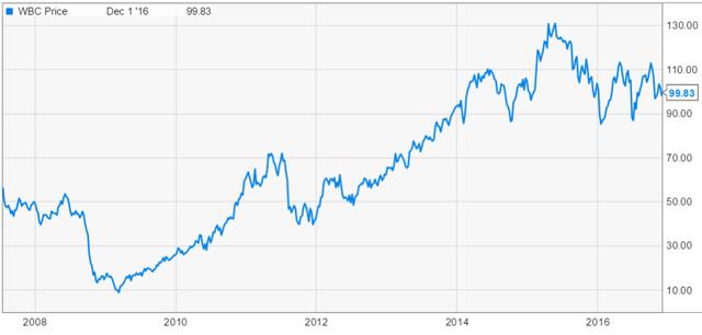 wbc stocks to buy price graph