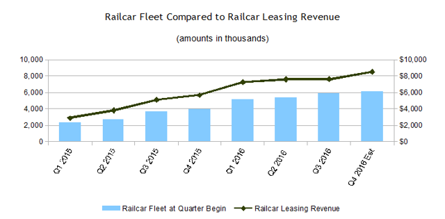 CAI International Railcar Fllet Railcar Revenue 2016 Third Quarter