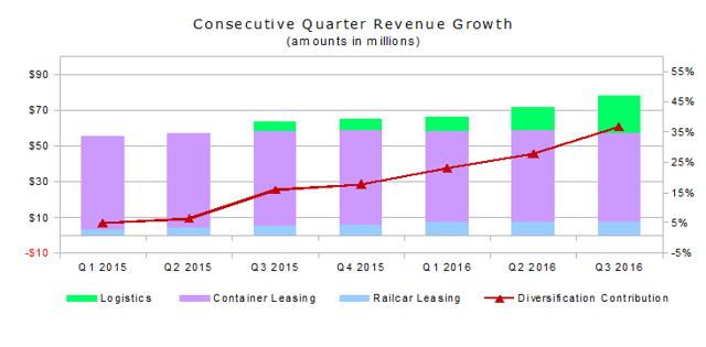 CAI International Consecutive Revenue Growth 2016 Third Quarter