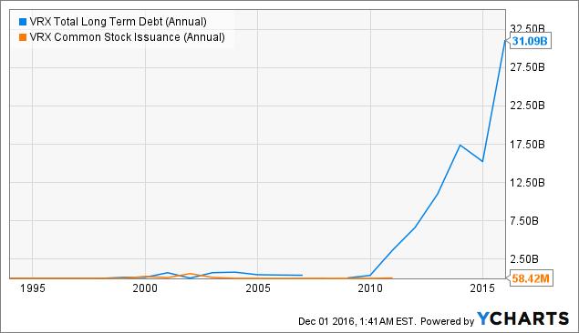 VRX Total Long Term Debt (Annual) Chart