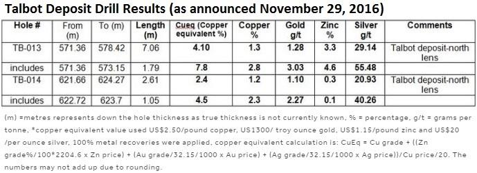 24936de22f6a ... 1.28 g t gold and 29 g t silver) including a higher grade zone yielding  almost 2 m of 7.8% Cueq (2.8% copper