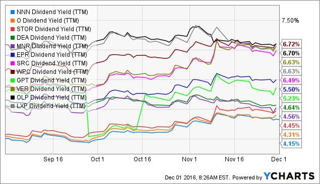 NNN Dividend Yield Chart