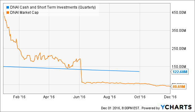DNAI Cash and Short Term Investments (Quarterly) Chart