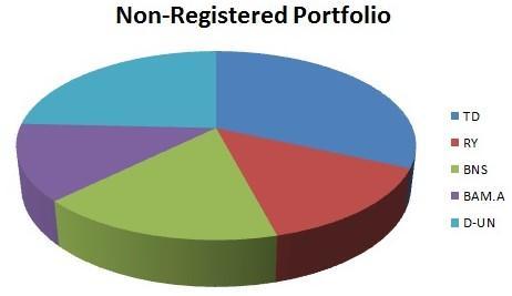 My Portfolio is All Stocks