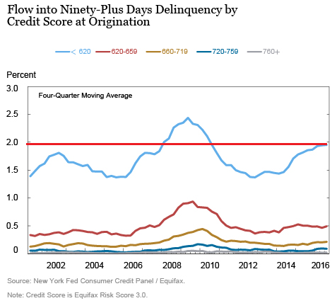 Us Auto Credit >> Subprime Auto Loan Delinquencies Surge To Ny Fed S Attention