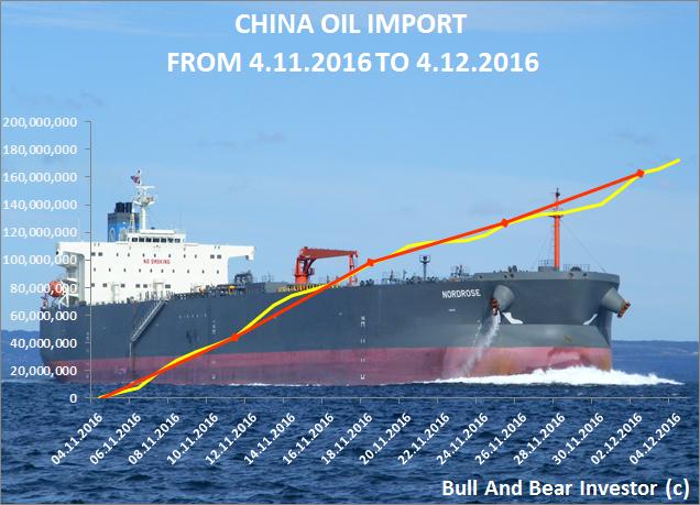 China oil imports in November cumulative chart