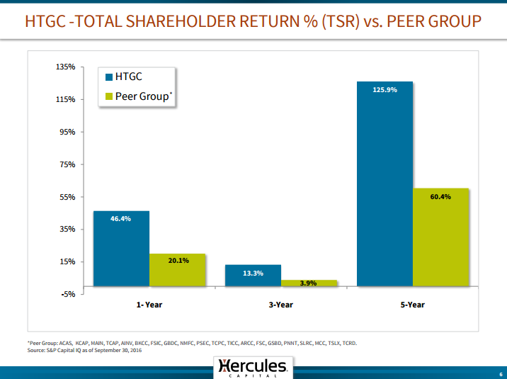 Hercules Capital: Interest Rate Upside Could Lead To The First ...