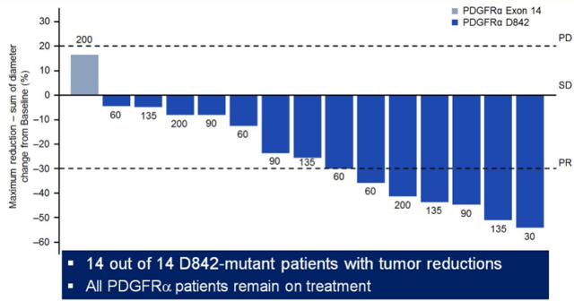 Blueprint medicines a nascent leader in targeted oncology 14 of 15 patients with pdgfr driven gist experienced tumor reduction with six of them achieving partial response pr malvernweather Images