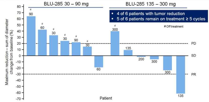 Blueprint medicines a nascent leader in targeted oncology in patients with kit expression 5 of 13 achieved pr encouragingly higher dose levels resulted were correlated with better treatment outcomes malvernweather Images
